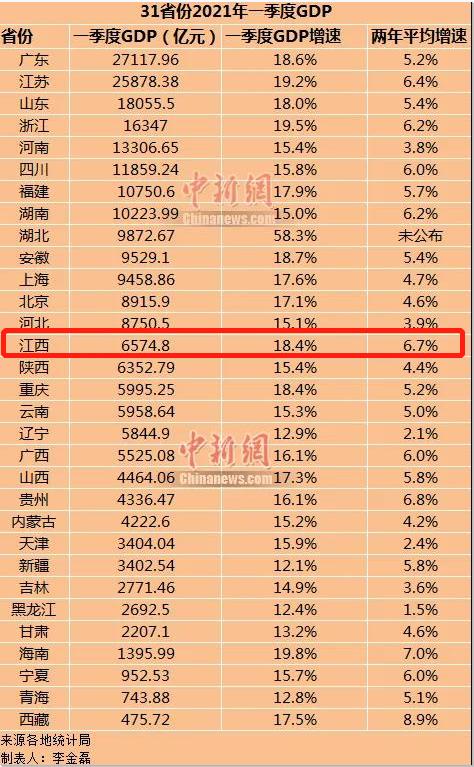 2021年一季度汉中市gdp_2021年汉中的GDP 会超过延安和渭南吗