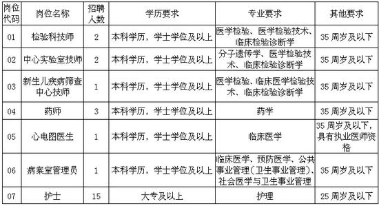 九江市妇幼保健院2021年招聘编外工作人员公告
