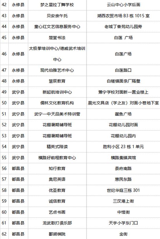 《【摩登2登陆地址】家长注意!九江66家校外培训机构被列入黑名单》