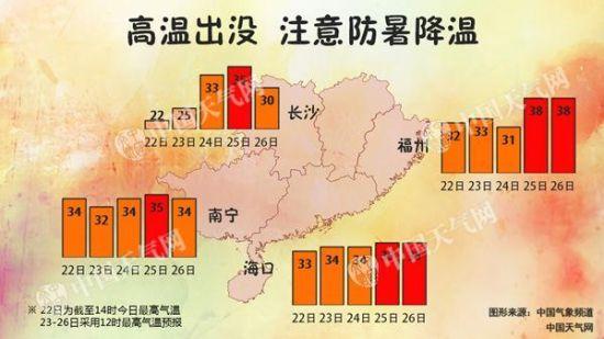 全国降水缩减气温升 江西将再现高温