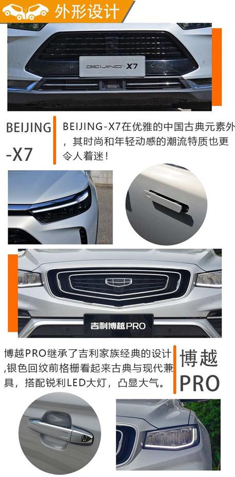 紧凑型SUV 博越PRO、BEIJING-X7详解对比