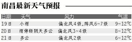 江西明起停雨周末回归暖春 最高温升至20℃以上