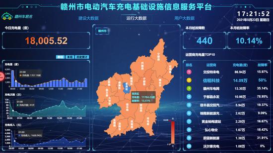 江西首個電動汽車充電基礎設施信息服務平臺贛州上線