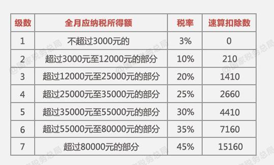 个人所得税税率表 国家税务局网站截图