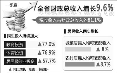 """江西首季""""成绩单""""蕴含民生温度 财政总收入增长9.6%"""