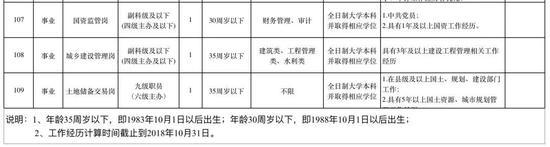 赣江新区2018年面向社会公开招聘工作人员公告