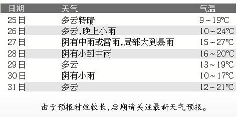 江西本周晴雨交替上岗 27日至28日有明显降水过程