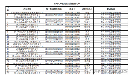 """萍乡310家企业拟被列入严重违法失信""""黑名单"""""""