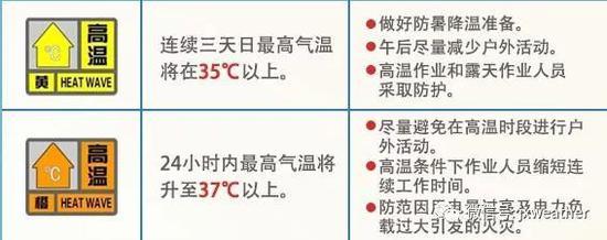 """双休日江西高温""""连续剧""""不停播 周日局部有阵雨"""