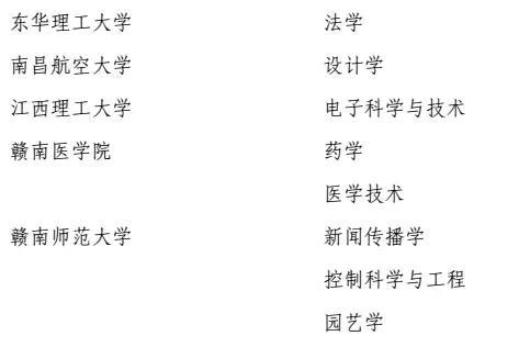 新增硕士专业学位授权点名单