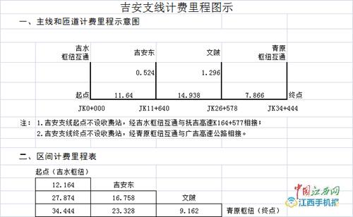 广昌至吉安高速公路设11个收费站 收费期限暂定20年