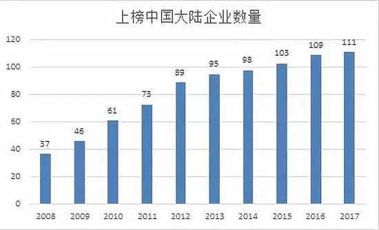 世界500强公布:中国有120家上榜 3家进前五