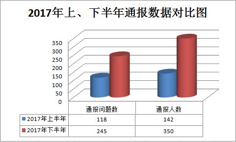 二、从问题类型看,资金财物使用和部门履职尽责的占比较大。