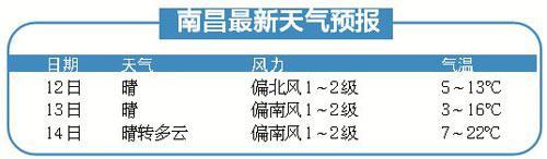 节前江西天气晴好最高20℃左右 春节假期降雨又降温