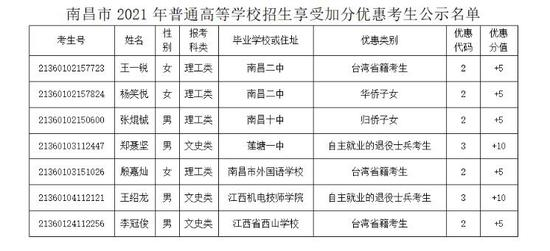 2021年南昌普通高考7名考生取得加分优惠资格