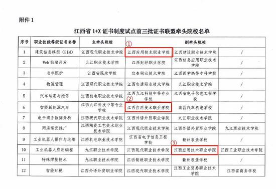 """江西应用技术职业学院获批12项""""1+X""""证书联盟牵头院校"""