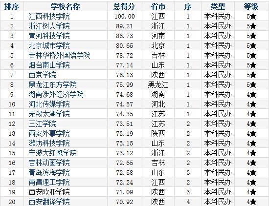新闻频道 江西资讯 > 正文    日前,中国科学评价研究中心,武汉大学