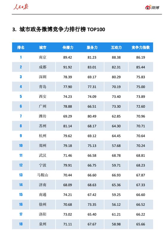 4月27日,人民日报和微博联合发布《2016年第一季度人民日报·政务指数微博影响力报告》(下面简称《报告》)。在城市政务微博竞争力方面,南昌、九江入选百强榜单,分别排名第27、90位。