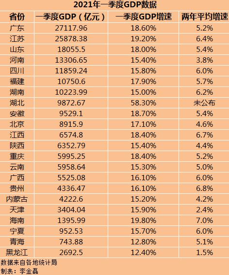 22省份2021年一季度GDP数据。