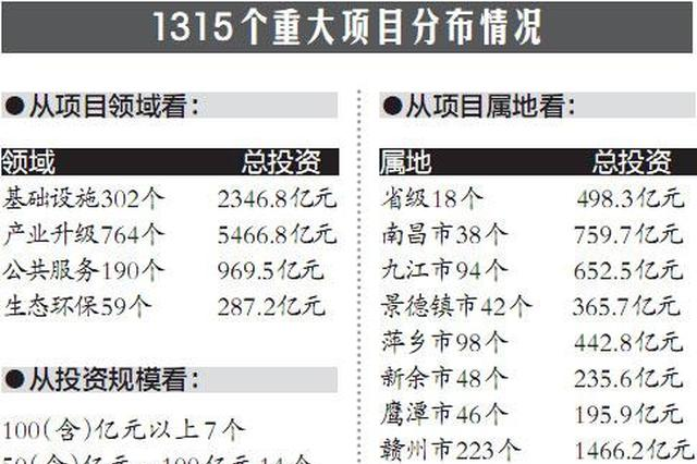 昌景黄铁路(江西段)计划今年12月开工 总投资350.2亿