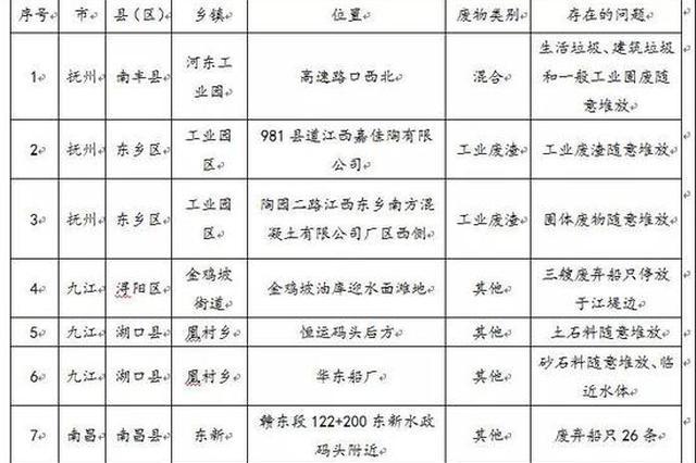东乡、丰城等地有10个环保突出问题被挂牌督办