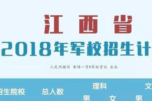 18所军校计划在江西招收353人 理科340人、文科13人