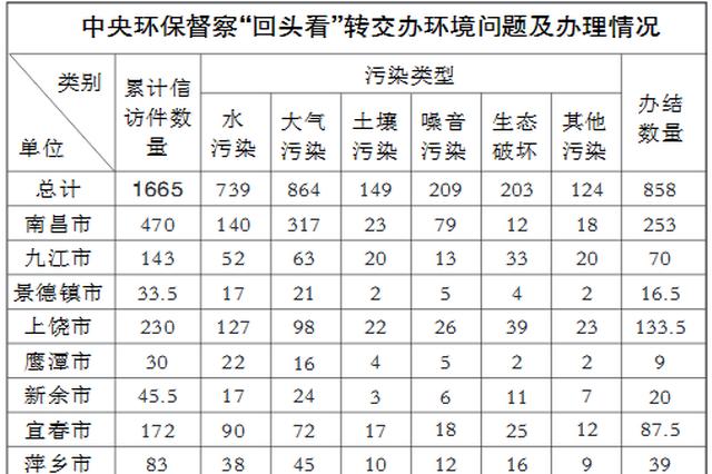 中央第四环保督察组向江西省移交1665件信访问题线索