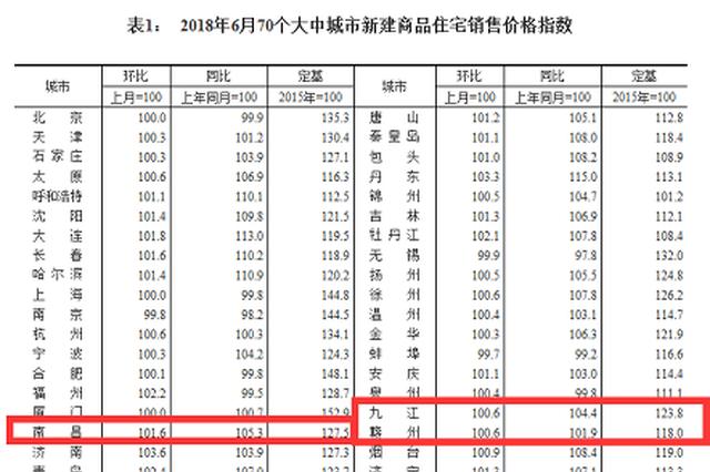 6月南昌新房价格环比上涨1.6% 涨幅居全国第16位