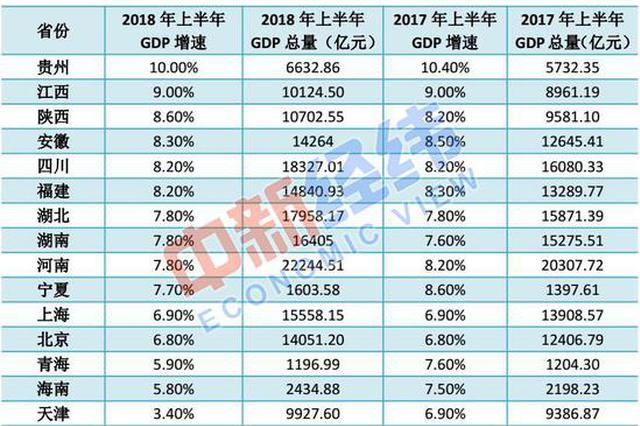 15省份公布上半年GDP:天津被江西赶超