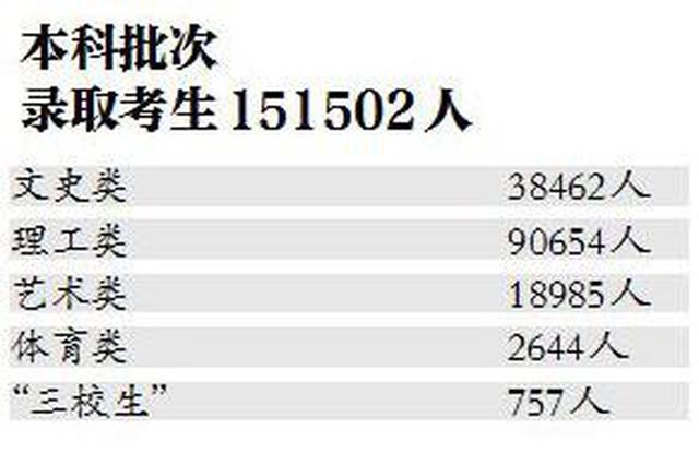 今年江西高招本科共录取考生15.15万余人
