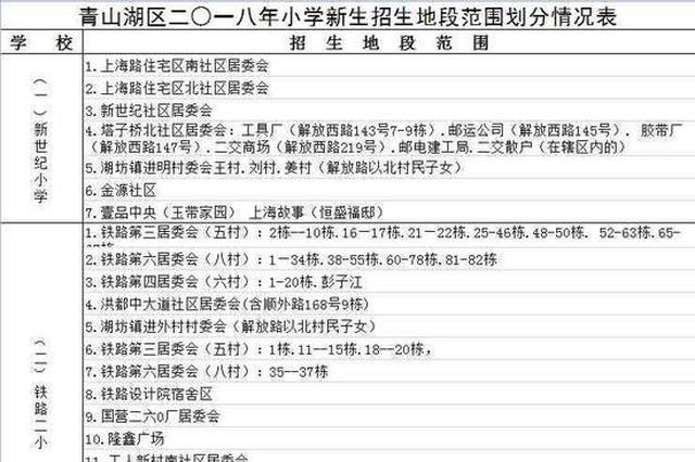 南昌青山湖区2018年小学学区范围公布