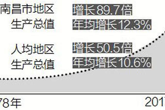 改革开放40年 南昌在岗职工工资涨了125倍