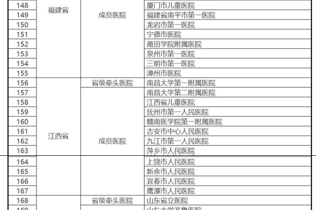 全国324家医院组建罕见病诊疗协作网 江西12所入选