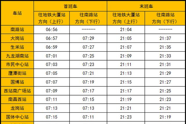 南昌:明起地铁2号线首末班车时间调整(表)