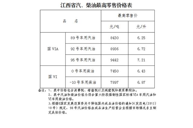 江西92号车用汽油最高零售价调整为6.72元/升