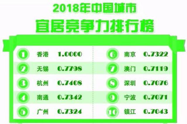 中国城市竞争力报告出炉:南昌综合经济竞争力排41名