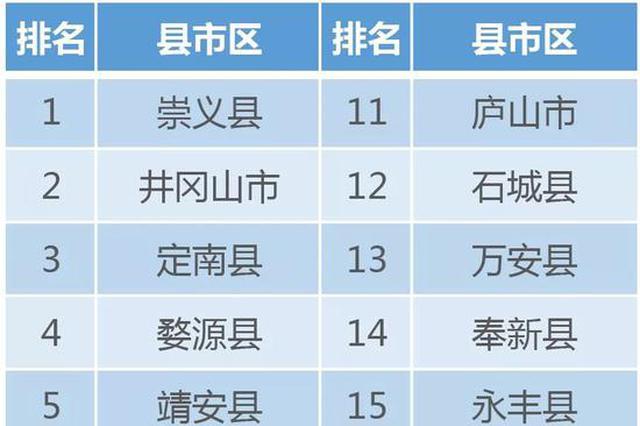 2019上半年江西公众安全感排名揭晓 赣州安全感最高