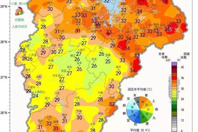 """直冲37℃!江西开启""""高温暴走""""模式!下周天气…"""