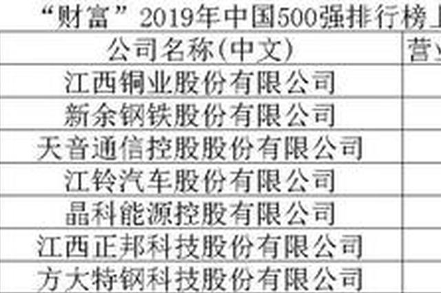 """7家赣企上榜《财富》中国500强!江铜继续""""领跑"""""""