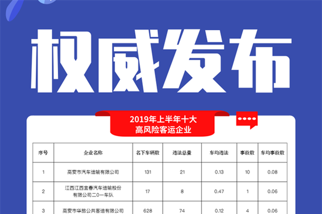 江西公布十大事故多发路段、高风险客货运企业