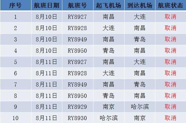 """受台风""""利奇马""""影响 江西航空部分航班已取消"""