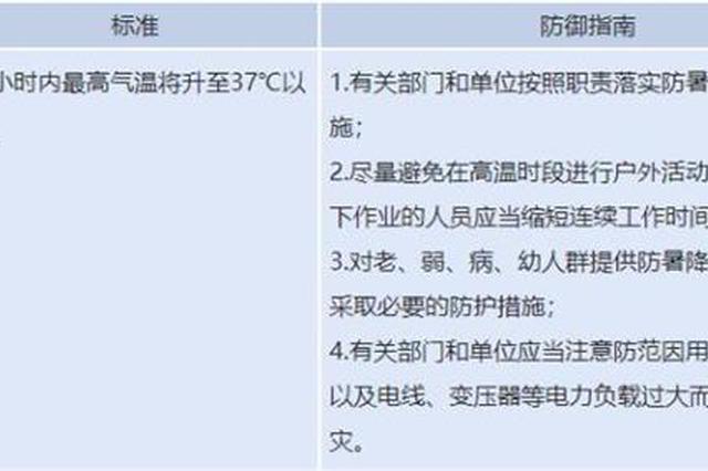 局部39℃!江西省发布高温橙色预警