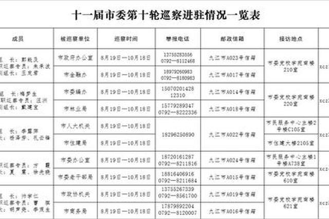 九江市委5个巡察组进驻10个市直单位 举报方式公布