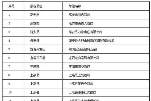 宜春市119家火灾隐患单位被曝光 含12家幼儿园