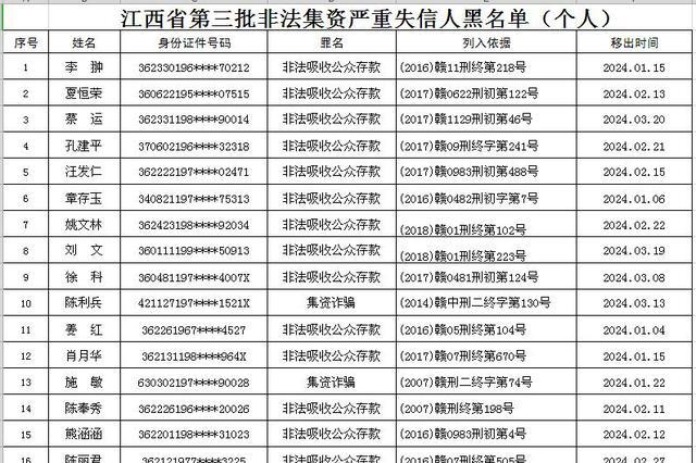 江西发布第三批非法集资严重失信人名单