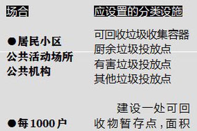 南昌垃圾分类要来了 个人混投垃圾或被罚200元