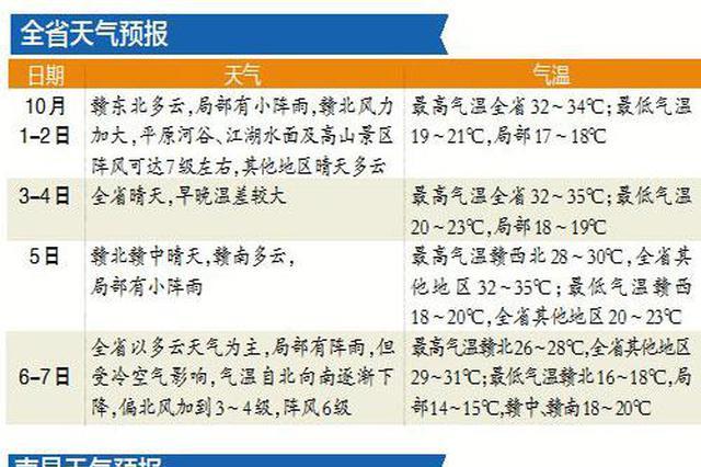 國慶假期江西天氣晴好 10月3-4日南昌最高溫達35℃