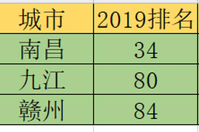 2019中國百強城市榜單出爐!江西三地上榜