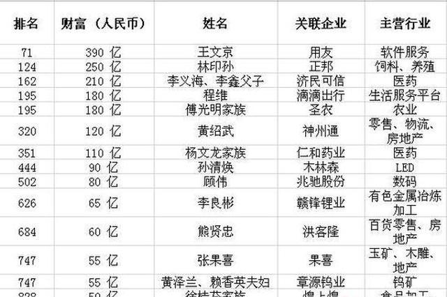 2019胡润百富榜:16名赣商入围 1人进入百强