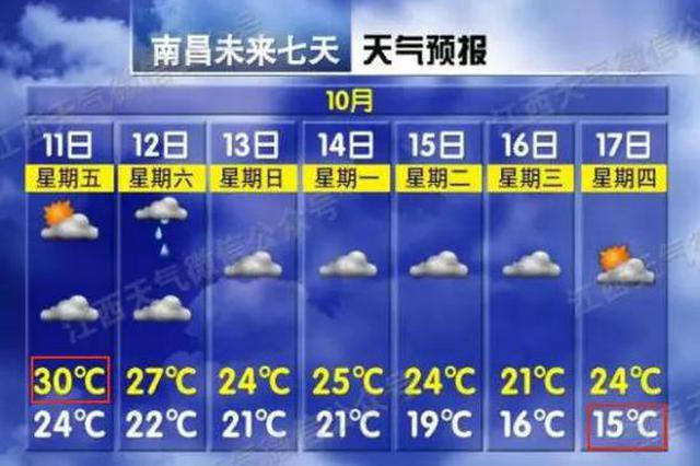 猛降15℃!降温+降雨!南昌接下来的天气更…